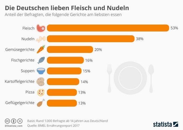 Infografik - Was die Deutschen am Liebsten essen - Nudeln und Teigwaren Platz 2